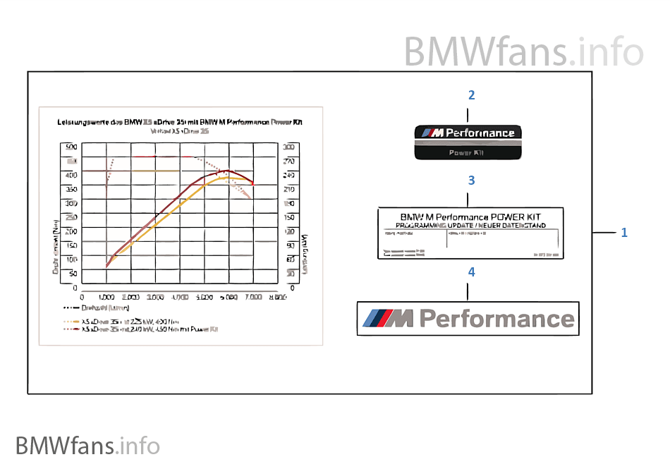 bmw m performance power kit bmw x5 f15 x5 35ix n55 india. Black Bedroom Furniture Sets. Home Design Ideas